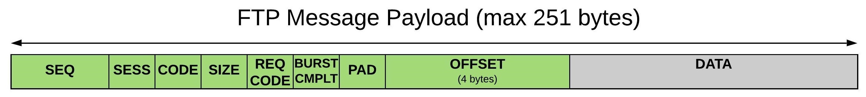 FILE_TRANSFER_PROTOCOL Payload format - QGC